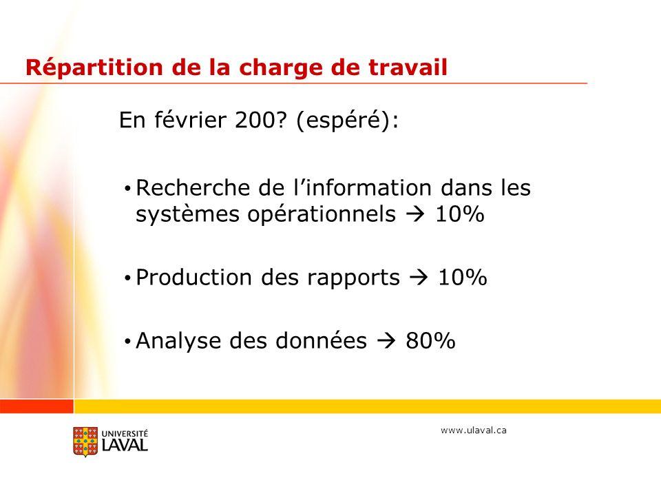 www.ulaval.ca Répartition de la charge de travail Recherche de linformation dans les systèmes opérationnels 10% Production des rapports 10% Analyse des données 80% En février 200.