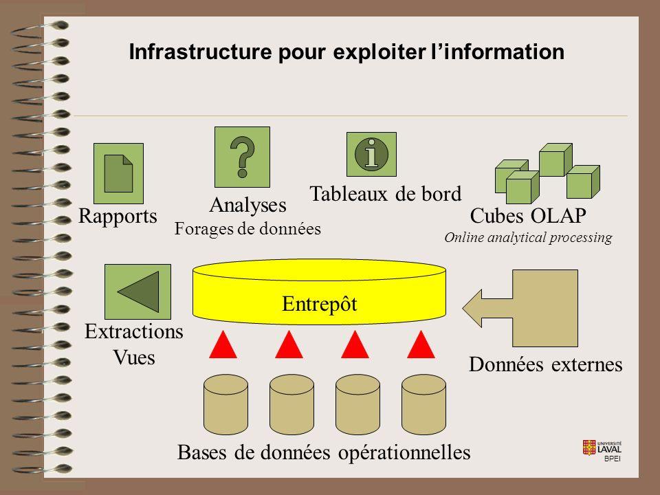 BPEI Infrastructure pour exploiter linformation Entrepôt Cubes OLAP Online analytical processing Tableaux de bord Rapports Analyses Forages de données Bases de données opérationnelles Données externes Extractions Vues