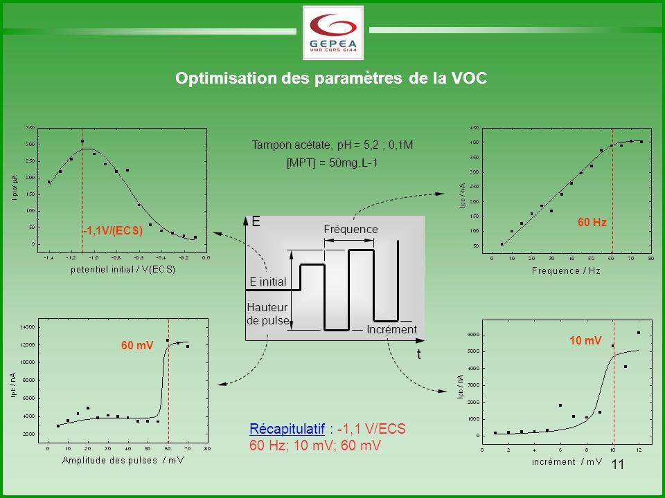 11 Optimisation des paramètres de la VOC -1,1V/(ECS) 10 mV 60 Hz 60 mV Incrément Fréquence Hauteur de pulse E initial t E Tampon acétate, pH = 5,2 ; 0,1M [MPT] = 50mg.L-1 Récapitulatif : -1,1 V/ECS 60 Hz; 10 mV; 60 mV