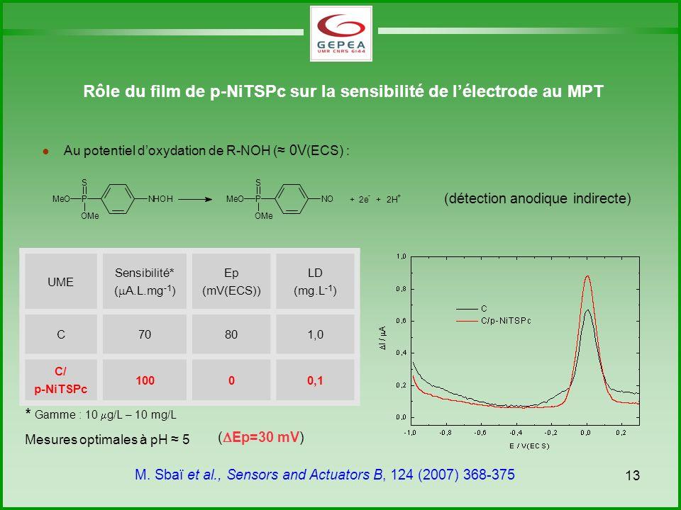 13 Rôle du film de p-NiTSPc sur la sensibilité de lélectrode au MPT Au potentiel doxydation de R-NOH ( 0V (ECS) : (détection anodique indirecte) UME Sensibilité* ( A.L.mg -1 ) Ep (mV(ECS)) LD (mg.L -1 ) C70801,0 C/ p-NiTSPc 10000,1 * Gamme : 10 g/L – 10 mg/L Mesures optimales à pH 5 M.