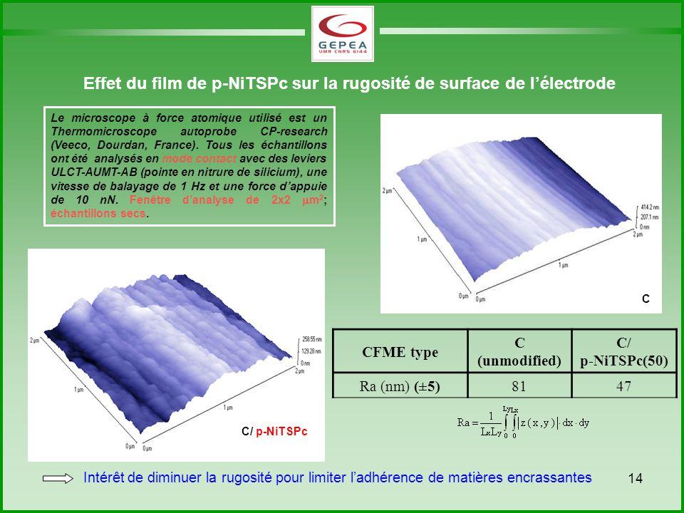 14 C/ p-NiTSPc CFME type C (unmodified) C/ p-NiTSPc(50) Ra (nm) (±5)8147 Effet du film de p-NiTSPc sur la rugosité de surface de lélectrode C Le microscope à force atomique utilisé est un Thermomicroscope autoprobe CP-research (Veeco, Dourdan, France).