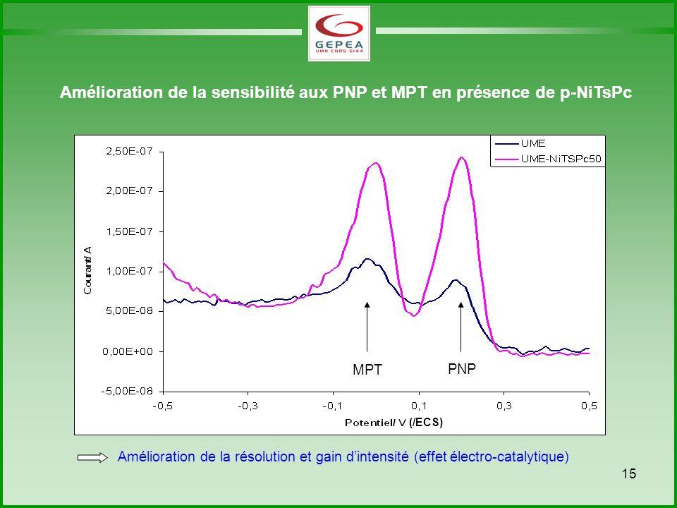 15 Amélioration de la sensibilité aux PNP et MPT en présence de p-NiTsPc Amélioration de la résolution et gain dintensité (effet électro-catalytique) MPT PNP (/ECS)