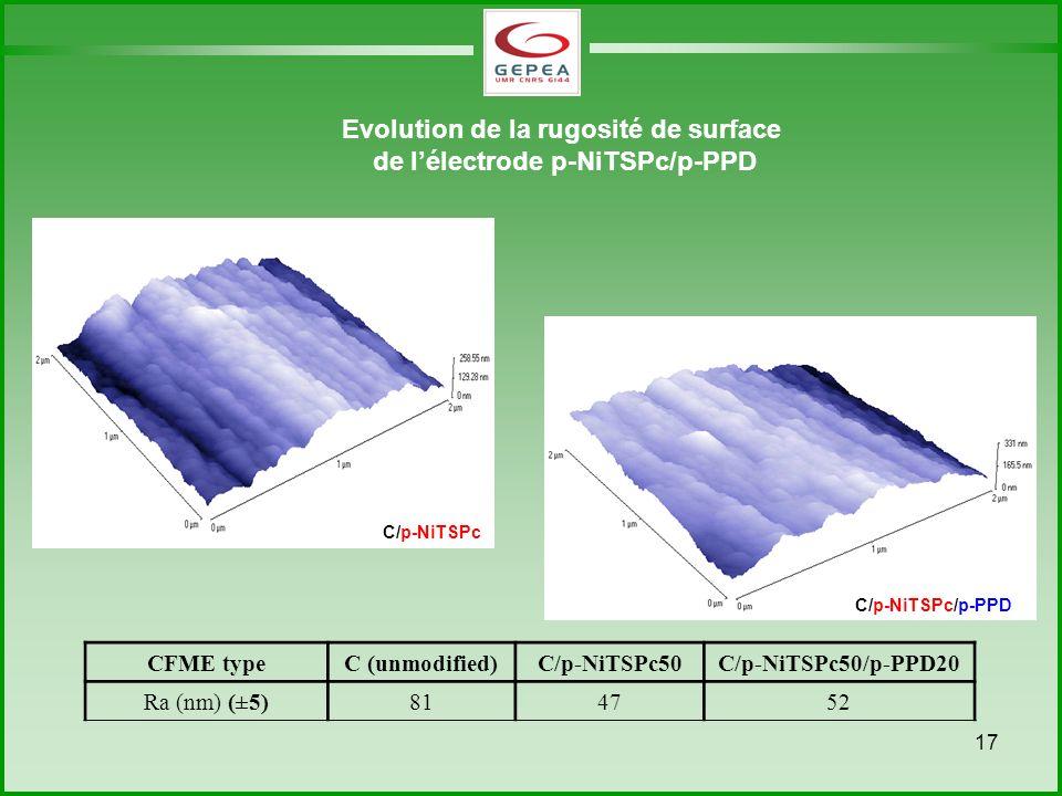 17 C/p-NiTSPc/p-PPD CFME typeC (unmodified)C/p-NiTSPc50C/p-NiTSPc50/p-PPD20 Ra (nm) (±5)814752 Evolution de la rugosité de surface de lélectrode p-NiTSPc/p-PPD C/p-NiTSPc