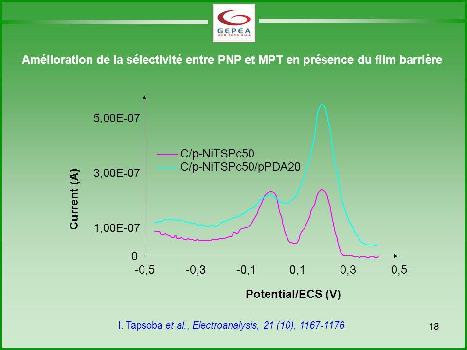 18 Amélioration de la sélectivité entre PNP et MPT en présence du film barrière I.