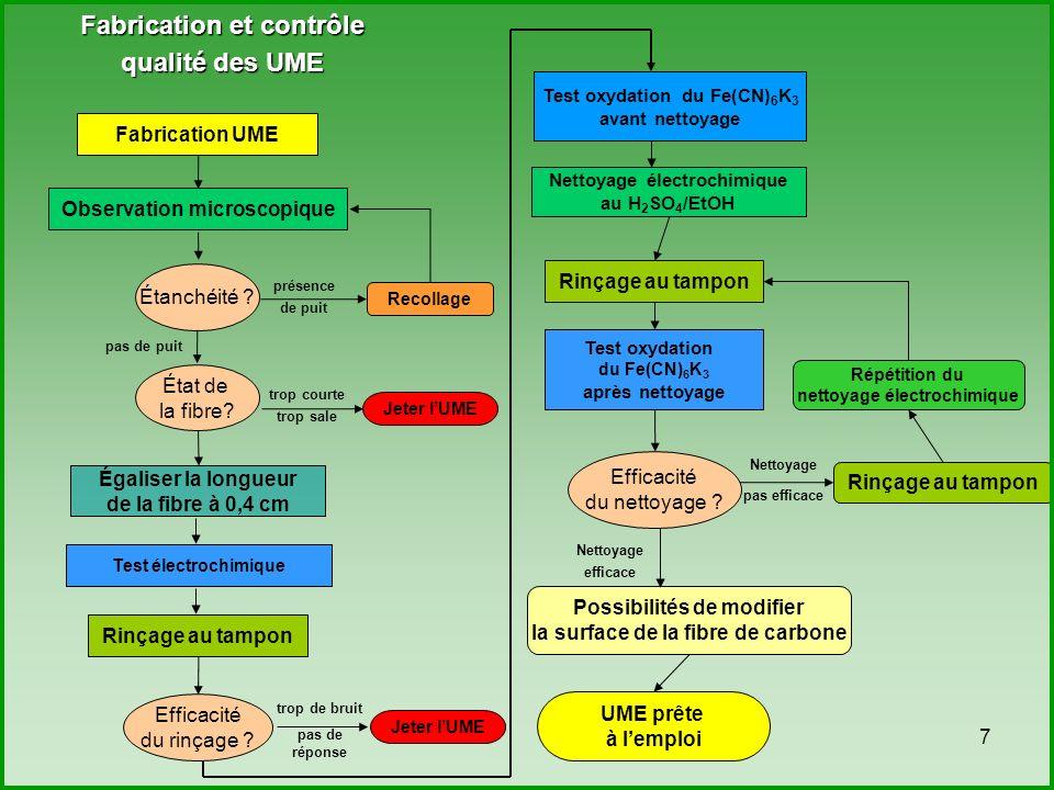 8 Electro-activité des OPs sur microélectrode de carbone Réduction irréversible du groupe nitro (detection directe): Oxydation réversible de lhydroxylamine (detection indirecte) : électrolyte : tampon acétate (pH=5,2 ; 0,1M) vitesse de balayage : 100 mV.s -1 [MPT] = 40 mg.L -1 (2,6 10 -4 mol.L -1 ) Détection ampérométrique basée sur le pic anodique (détection indirecte) - Liu, Lin, Electrochem Comm 2005, De Souza Talanta 2006, M.