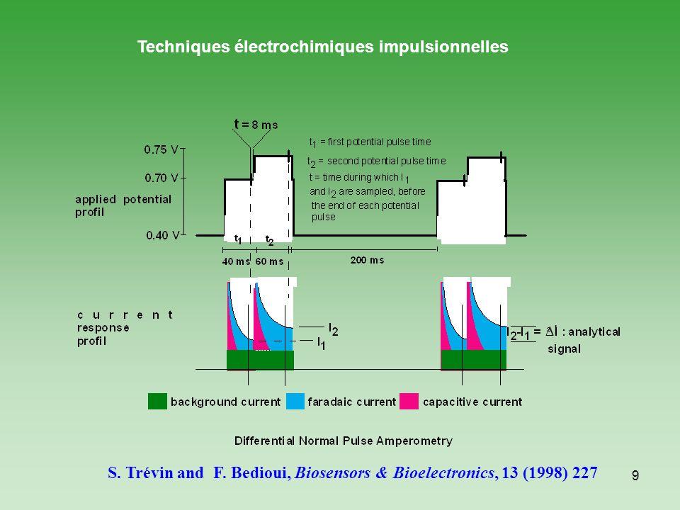 10 Détection du MPT et du PNP par voltammétrie à ondes carrées (VOC) Au potentiel doxydation de R-NHOH ( 0V (ECS) : (adsorption et détection anodique) MPT à 10 ppm, (pH=5 tampon acétate, Force ionique 0,1 mol/L) -1,0-0,8-0,6-0,4-0,20,00,2 0,0 0,2 0,4 0,6 0,8 1,0 I / A E / V(ECS) C Incrément Fréquence Hauteur de pulse E initial E t M.