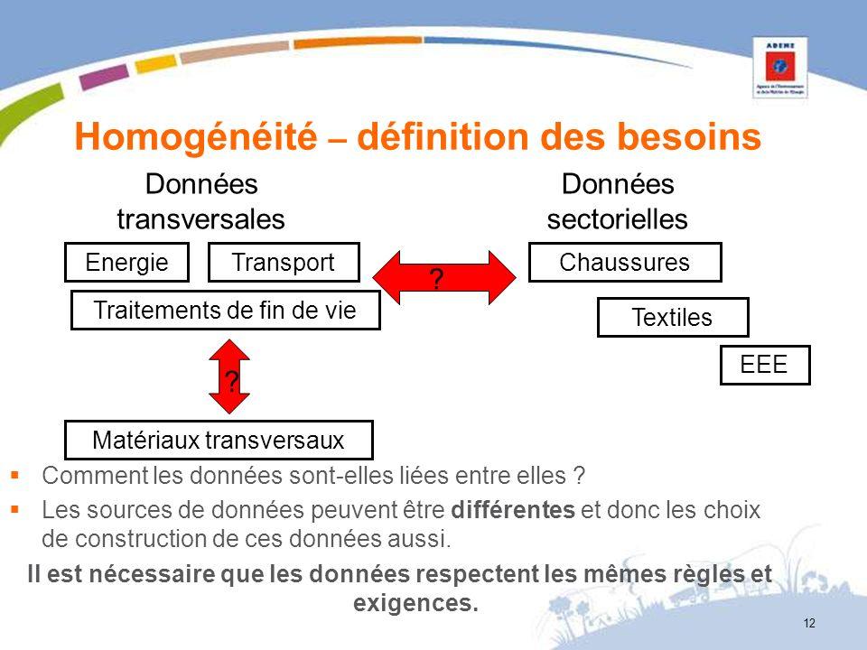 Homogénéité – définition des besoins Comment les données sont-elles liées entre elles ? Les sources de données peuvent être différentes et donc les ch