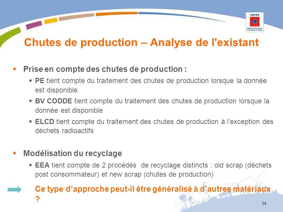 Chutes de production – Analyse de l'existant Prise en compte des chutes de production : PE tient compte du traitement des chutes de production lorsque