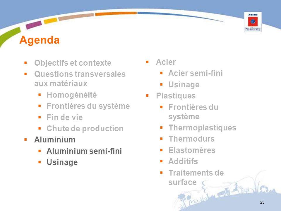 Agenda 25 Objectifs et contexte Questions transversales aux matériaux Homogénéité Frontières du système Fin de vie Chute de production Aluminium Alumi