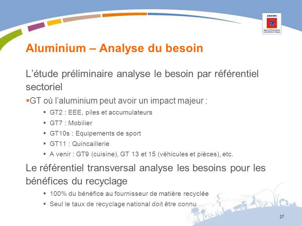 Aluminium – Analyse du besoin Létude préliminaire analyse le besoin par référentiel sectoriel GT où laluminium peut avoir un impact majeur : GT2 : EEE