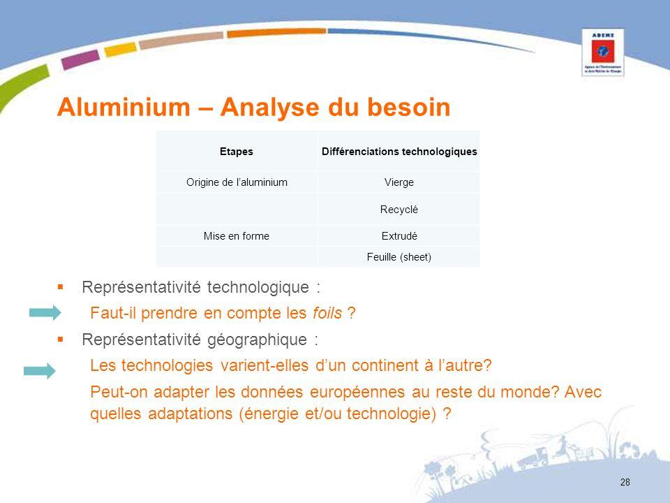 Aluminium – Analyse du besoin 28 EtapesDifférenciations technologiques Origine de laluminiumVierge Recyclé Mise en formeExtrudé Feuille (sheet) Représ