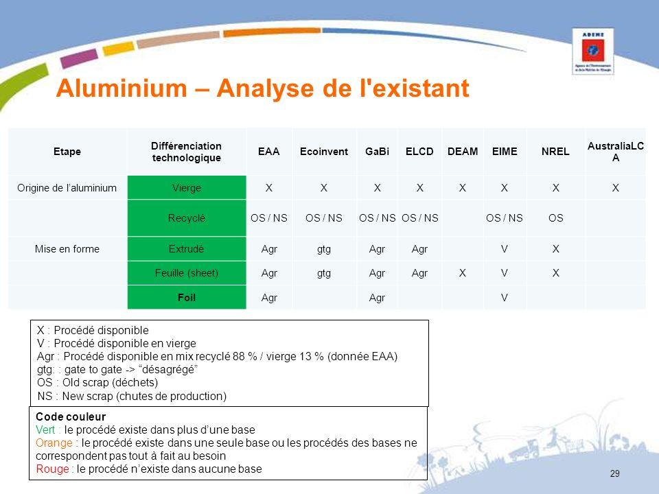 Aluminium – Analyse de l'existant 29 X : Procédé disponible V : Procédé disponible en vierge Agr : Procédé disponible en mix recyclé 88 % / vierge 13