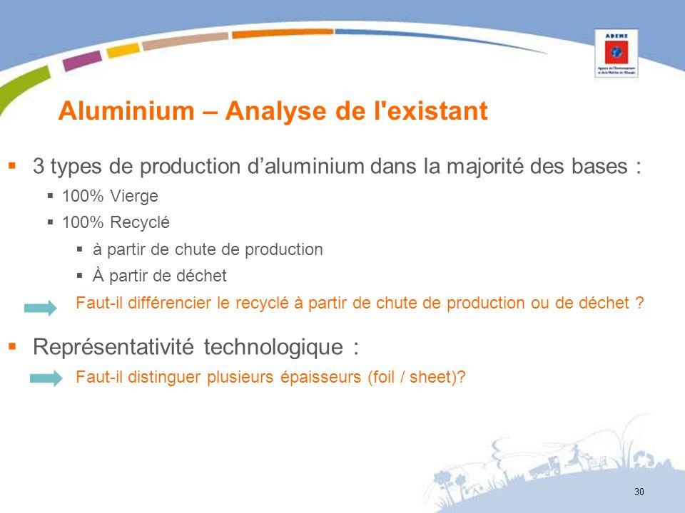 Aluminium – Analyse de l'existant 30 3 types de production daluminium dans la majorité des bases : 100% Vierge 100% Recyclé à partir de chute de produ