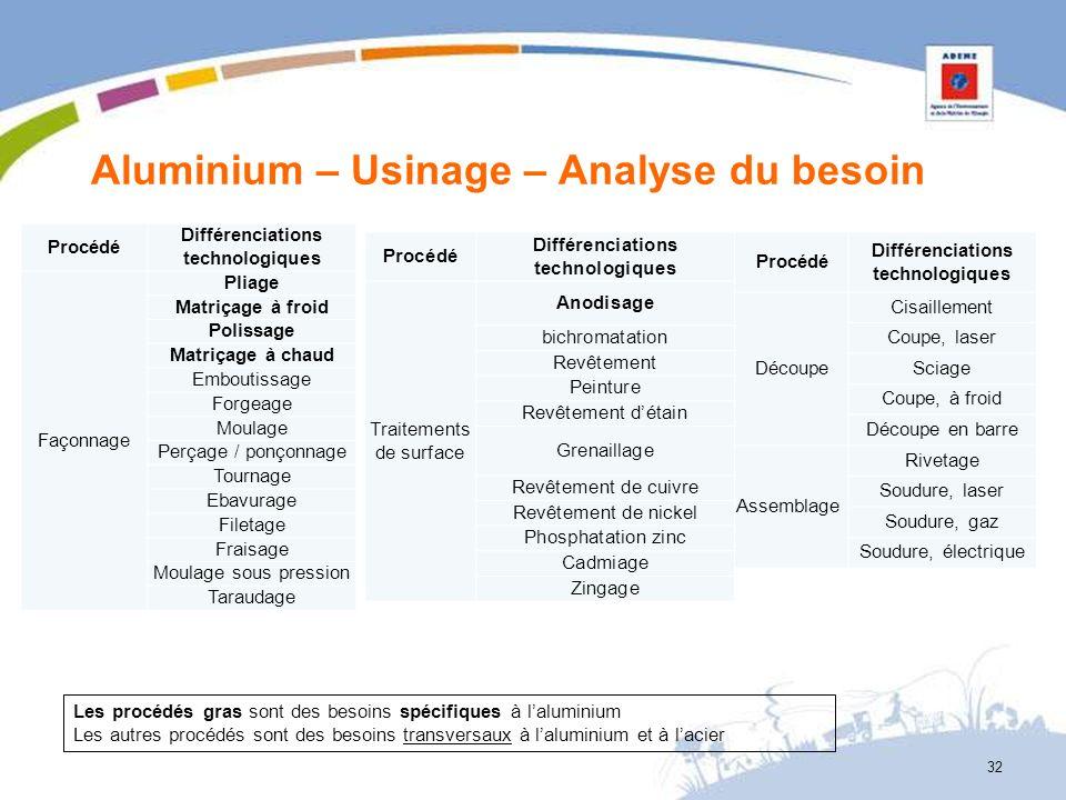 Aluminium – Usinage – Analyse du besoin 32 Les procédés gras sont des besoins spécifiques à laluminium Les autres procédés sont des besoins transversa