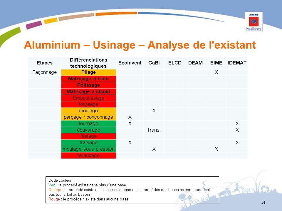 Aluminium – Usinage – Analyse de l'existant 34 Etapes Différenciations technologiques EcoinventGaBiELCDDEAMEIMEIDEMAT FaçonnagePliage X Matriçage à fr