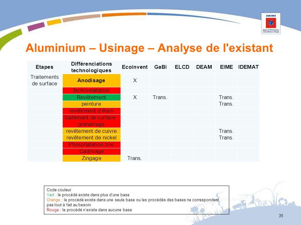 Aluminium – Usinage – Analyse de l'existant 35 Etapes Différenciations technologiques EcoinventGaBiELCDDEAMEIMEIDEMAT Traitements de surface Anodisage