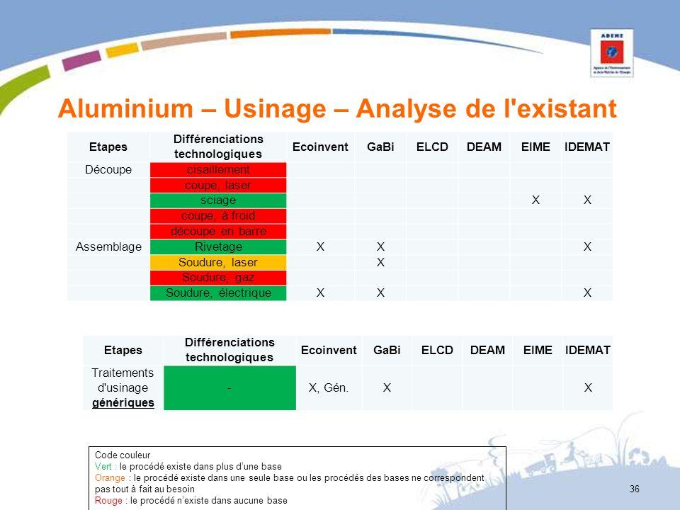 Aluminium – Usinage – Analyse de l'existant 36 Etapes Différenciations technologiques EcoinventGaBiELCDDEAMEIMEIDEMAT Découpecisaillement coupe, laser