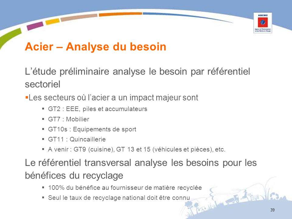 Acier – Analyse du besoin Létude préliminaire analyse le besoin par référentiel sectoriel Les secteurs où lacier a un impact majeur sont GT2 : EEE, pi