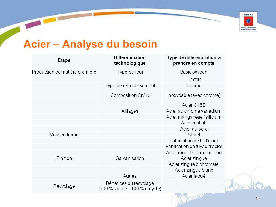Acier – Analyse du besoin 40 Etape Différenciation technologique Type de différenciation à prendre en compte Production de matière première Type de fo