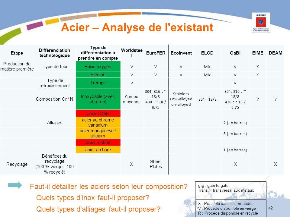 Acier – Analyse de l'existant 42 X : Possible dans les procédés V : Procédé disponible en vierge R : Procédé disponible en recyclé gtg : gate to gate