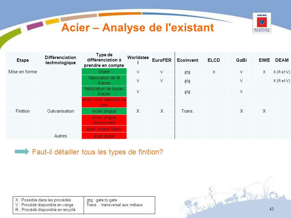 Acier – Analyse de l'existant 43 X : Possible dans les procédés V : Procédé disponible en vierge R : Procédé disponible en recyclé gtg : gate to gate