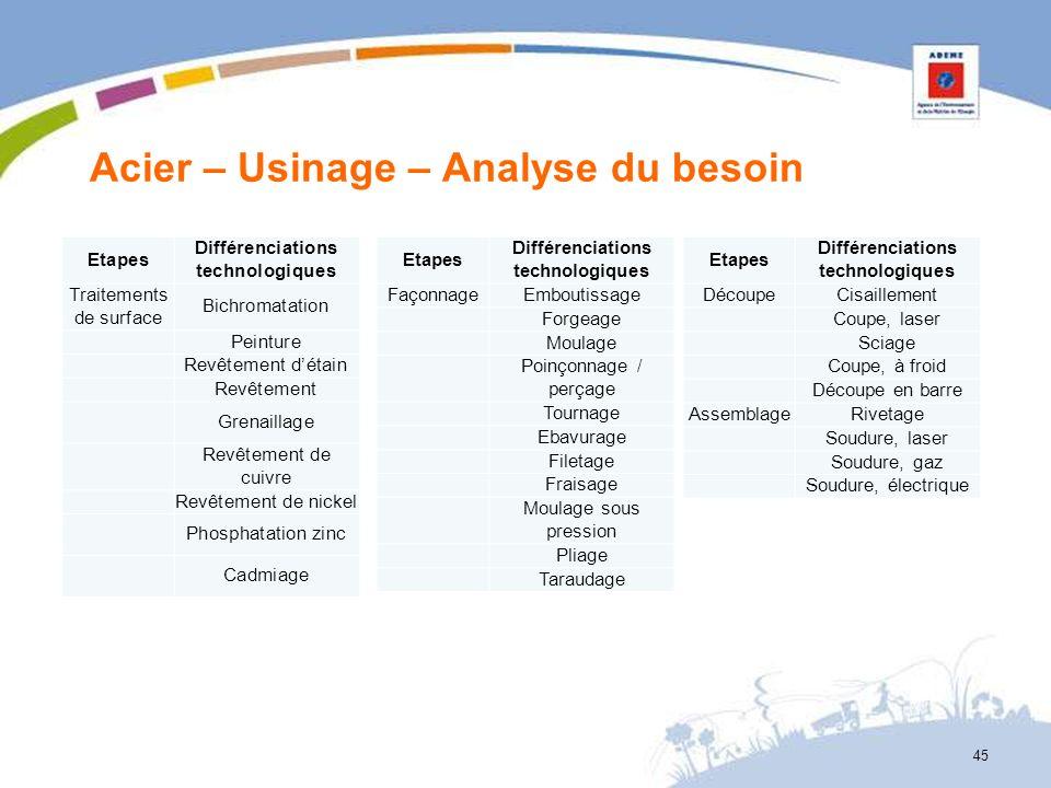Acier – Usinage – Analyse du besoin 45 Etapes Différenciations technologiques FaçonnageEmboutissage Forgeage Moulage Poinçonnage / perçage Tournage Eb