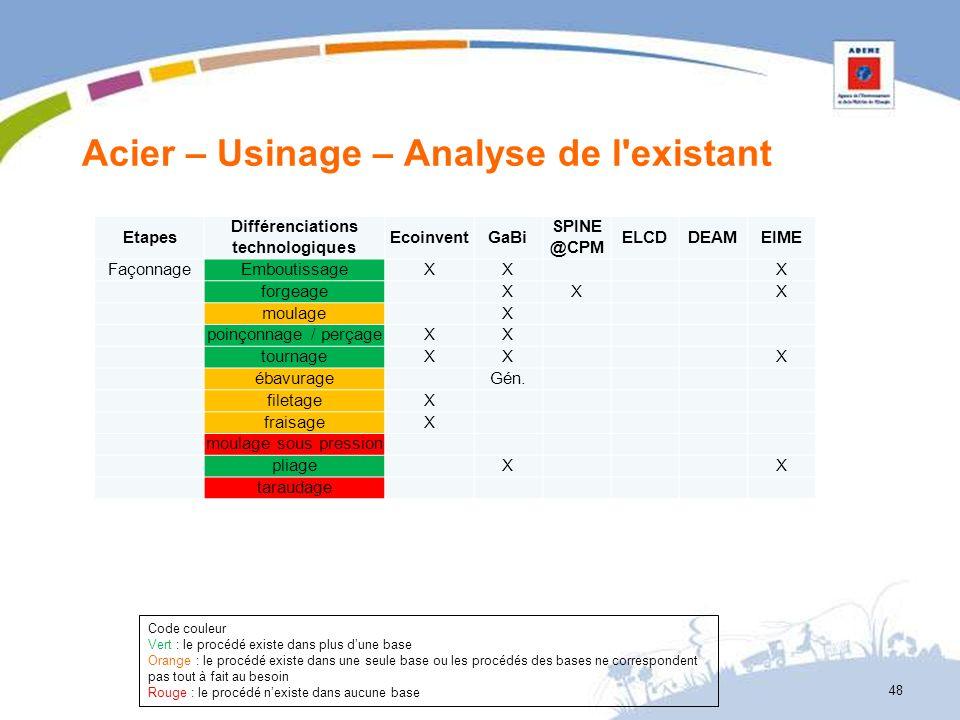 Acier – Usinage – Analyse de l'existant 48 Etapes Différenciations technologiques EcoinventGaBi SPINE @CPM ELCDDEAMEIME FaçonnageEmboutissageXX X forg