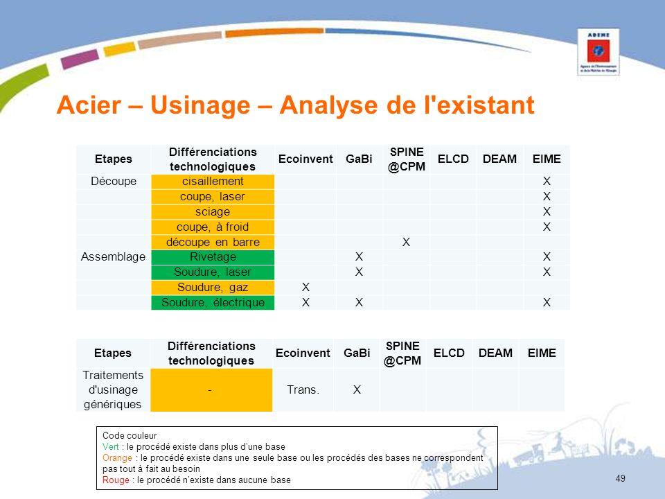 Acier – Usinage – Analyse de l'existant 49 Etapes Différenciations technologiques EcoinventGaBi SPINE @CPM ELCDDEAMEIME Découpecisaillement X coupe, l