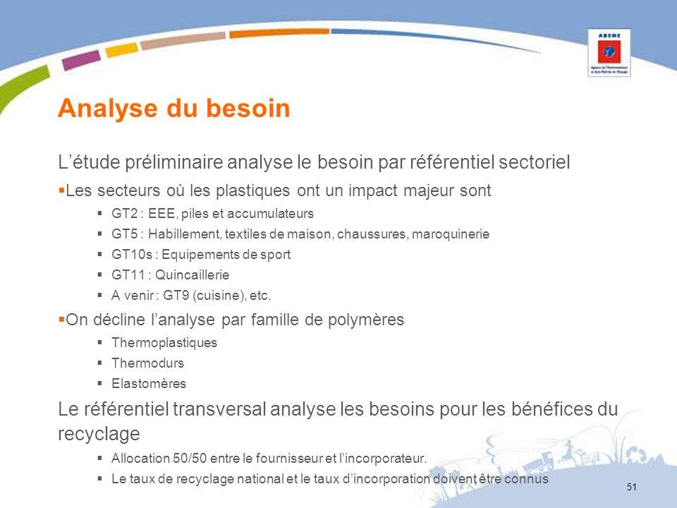 Analyse du besoin Létude préliminaire analyse le besoin par référentiel sectoriel Les secteurs où les plastiques ont un impact majeur sont GT2 : EEE,