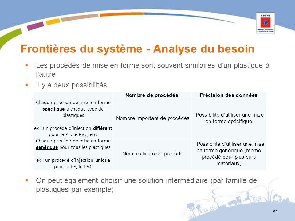 Frontières du système - Analyse du besoin Les procédés de mise en forme sont souvent similaires dun plastique à lautre Il y a deux possibilités On peu