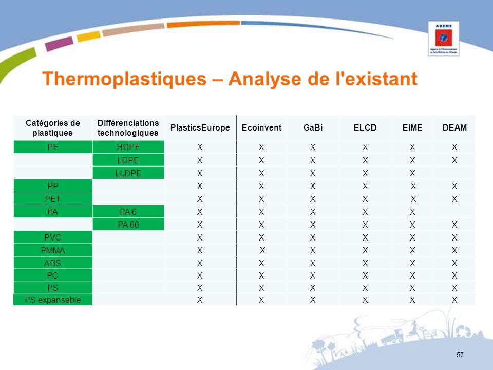Thermoplastiques – Analyse de l'existant Catégories de plastiques Différenciations technologiques PlasticsEuropeEcoinventGaBiELCDEIMEDEAM PEHDPEXXXXXX