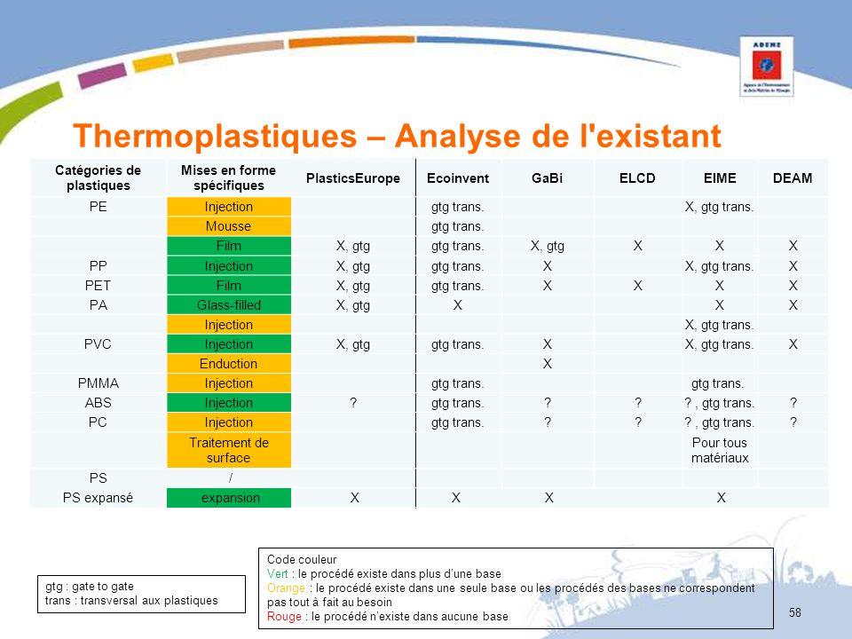 Thermoplastiques – Analyse de l'existant Catégories de plastiques Mises en forme spécifiques PlasticsEuropeEcoinventGaBiELCDEIMEDEAM PEInjection gtg t