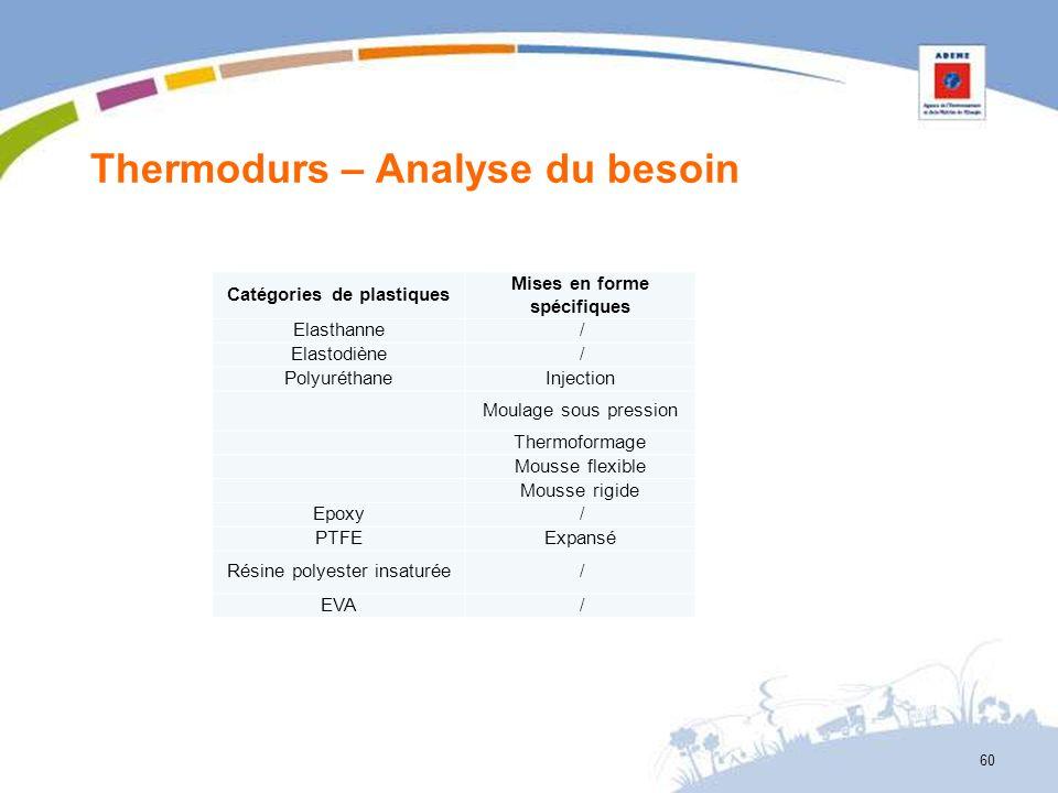 Thermodurs – Analyse du besoin 60 Catégories de plastiques Mises en forme spécifiques Elasthanne / Elastodiène / PolyuréthaneInjection Moulage sous pr