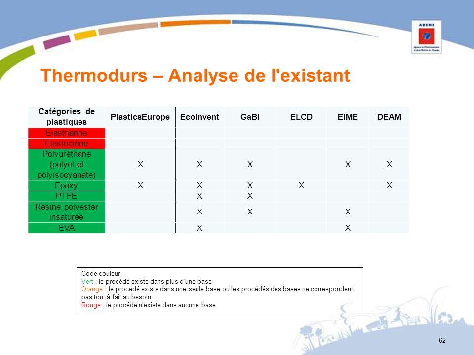 Thermodurs – Analyse de l'existant 62 Catégories de plastiques PlasticsEuropeEcoinventGaBiELCDEIMEDEAM Elasthanne Elastodiène Polyuréthane (polyol et