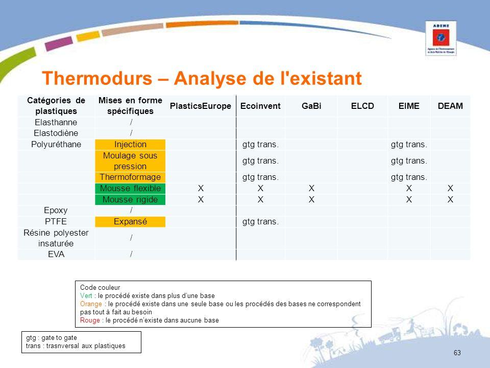 Thermodurs – Analyse de l'existant 63 gtg : gate to gate trans : trasnversal aux plastiques Catégories de plastiques Mises en forme spécifiques Plasti