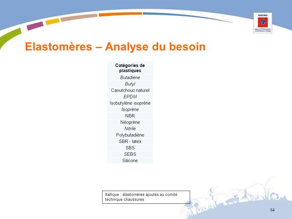 Elastomères – Analyse du besoin 64 Catégories de plastiques Butadiène Butyl Caoutchouc naturel EPDM Isobutylène isoprène Isoprène NBR Néoprène Nitrile