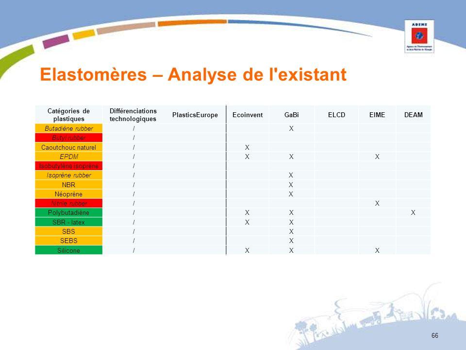 Elastomères – Analyse de l'existant 66 Catégories de plastiques Différenciations technologiques PlasticsEuropeEcoinventGaBiELCDEIMEDEAM Butadiène rubb