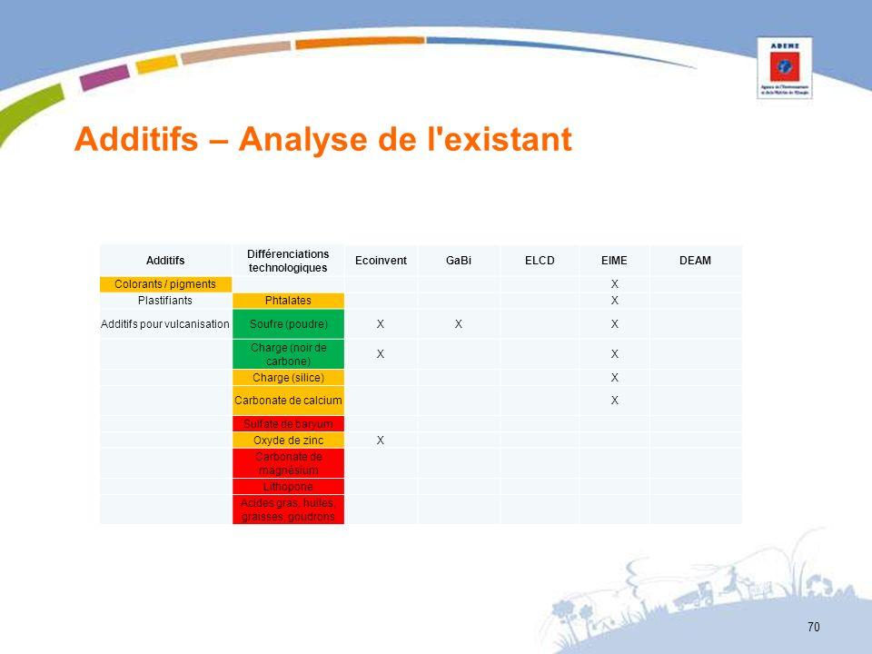 Additifs – Analyse de l'existant 70 Additifs Différenciations technologiques EcoinventGaBiELCDEIMEDEAM Colorants / pigments X PlastifiantsPhtalates X