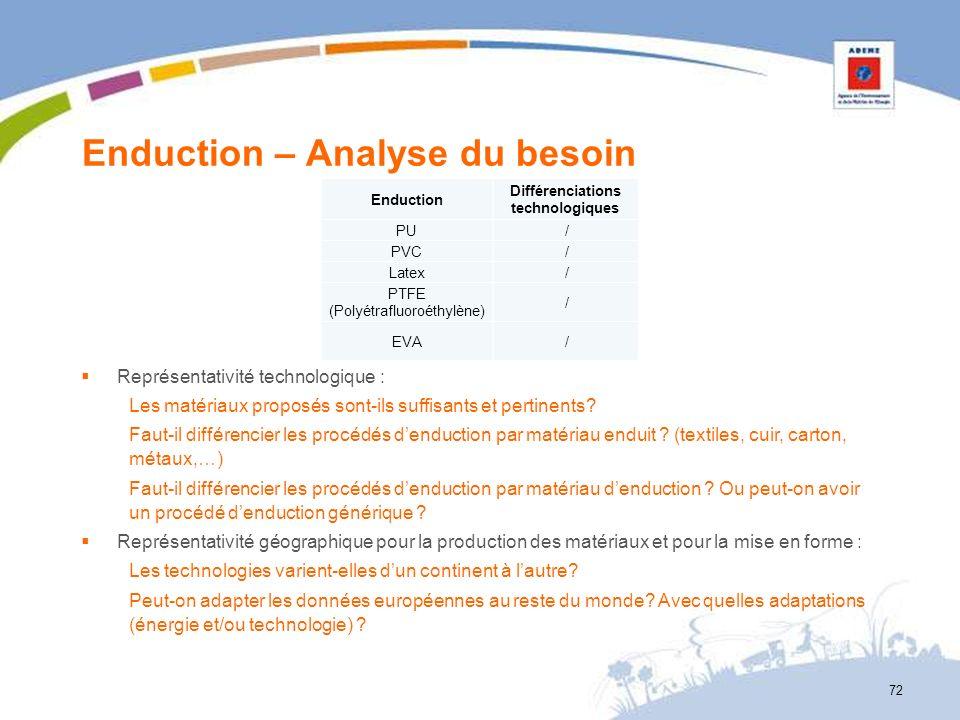 Enduction – Analyse du besoin 72 Enduction Différenciations technologiques PU / PVC / Latex / PTFE (Polyétrafluoroéthylène) / EVA / Représentativité t