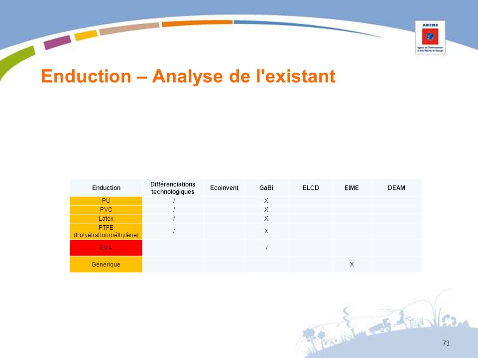 Enduction – Analyse de l'existant 73 Enduction Différenciations technologiques EcoinventGaBiELCDEIMEDEAM PU / X PVC / X Latex / X PTFE (Polyétrafluoro