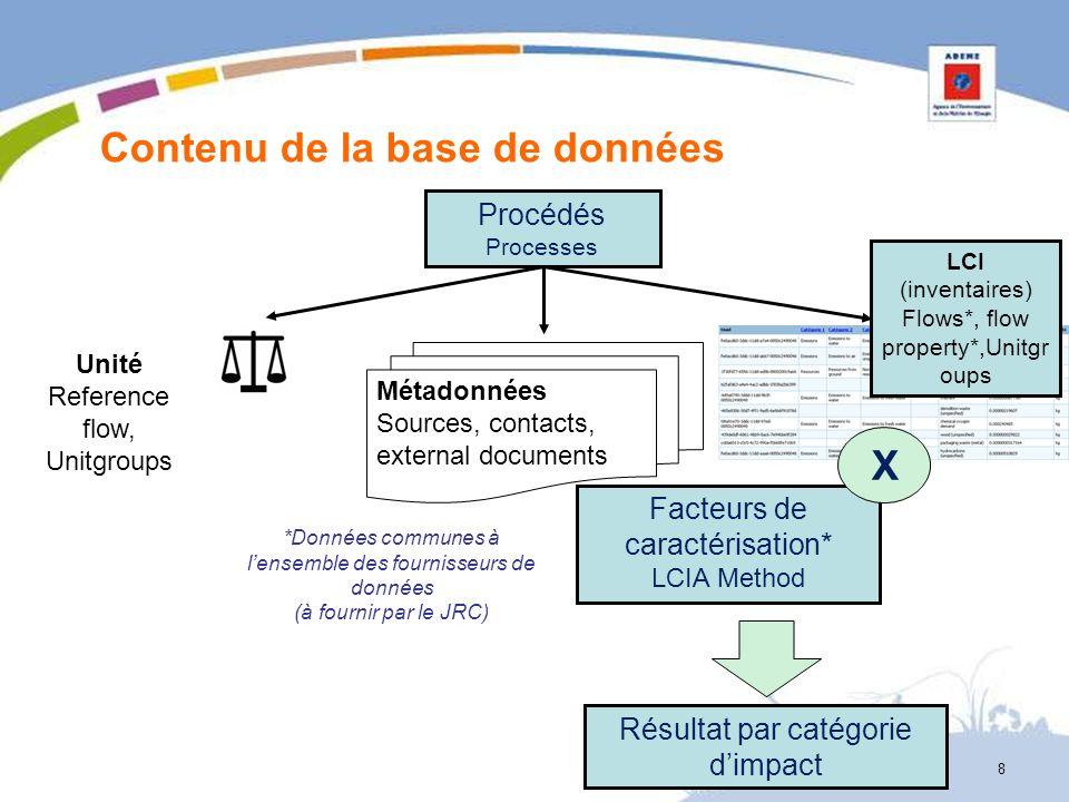 8 Contenu de la base de données Procédés Processes Métadonnées Sources, contacts, external documents Unité Reference flow, Unitgroups Facteurs de cara