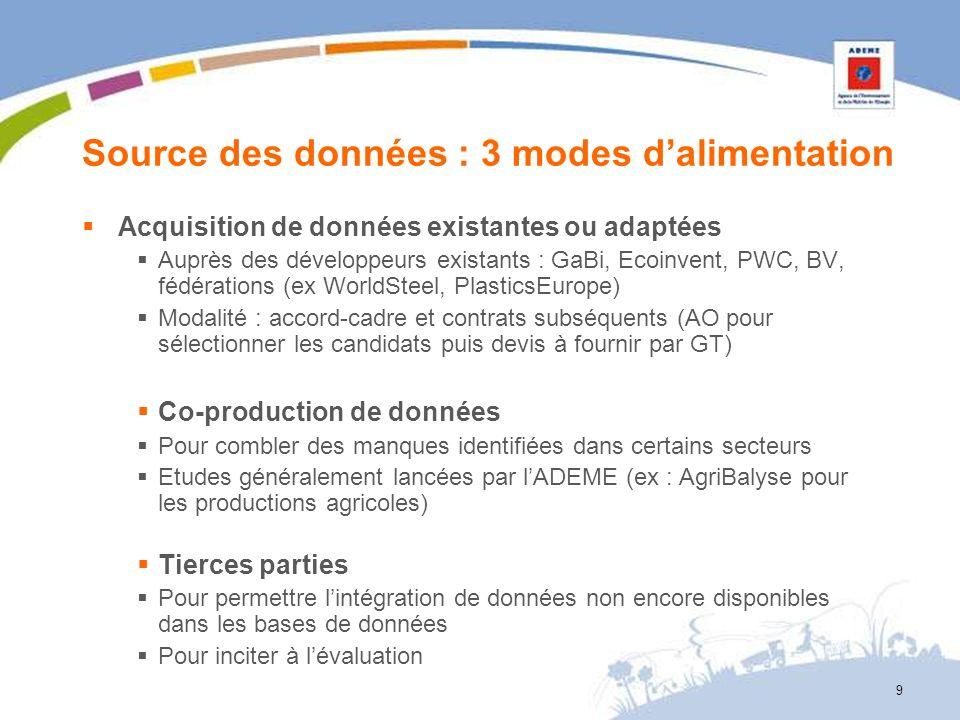 9 Source des données : 3 modes dalimentation Acquisition de données existantes ou adaptées Auprès des développeurs existants : GaBi, Ecoinvent, PWC, B