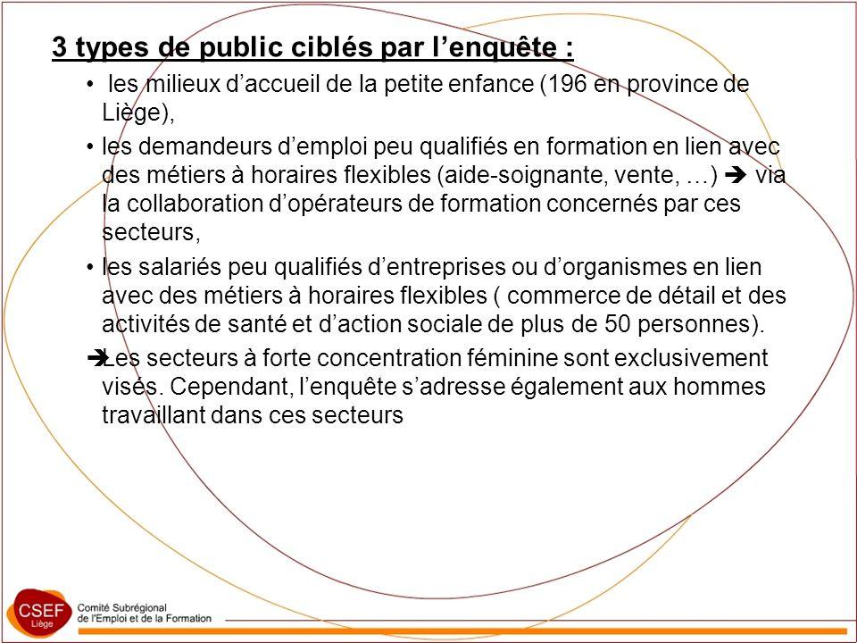 3 types de public ciblés par lenquête : les milieux daccueil de la petite enfance (196 en province de Liège), les demandeurs demploi peu qualifiés en