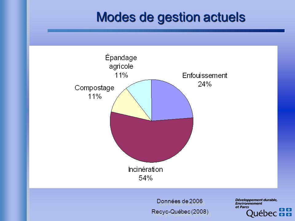 Modes de gestion actuels Données de 2006 Recyc-Québec (2008) Données de 2006 Recyc-Québec (2008)