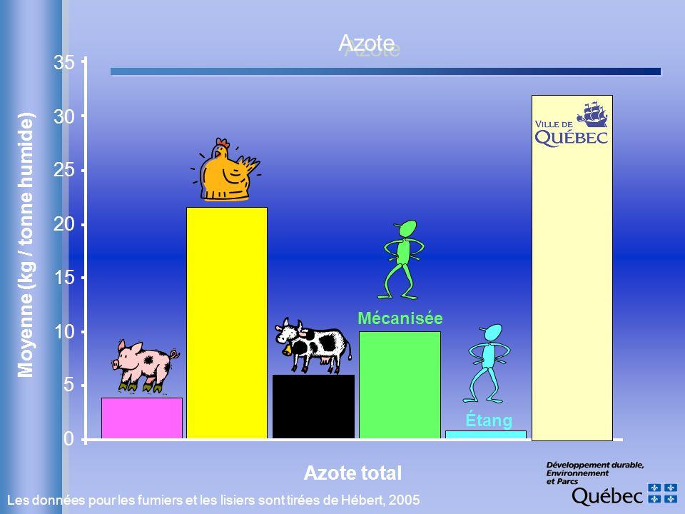 Les données pour les fumiers et les lisiers sont tirées de Hébert, 2005 Azote total Moyenne (kg / tonne humide) Étang Mécanisée 0 5 10 15 20 25 30 35