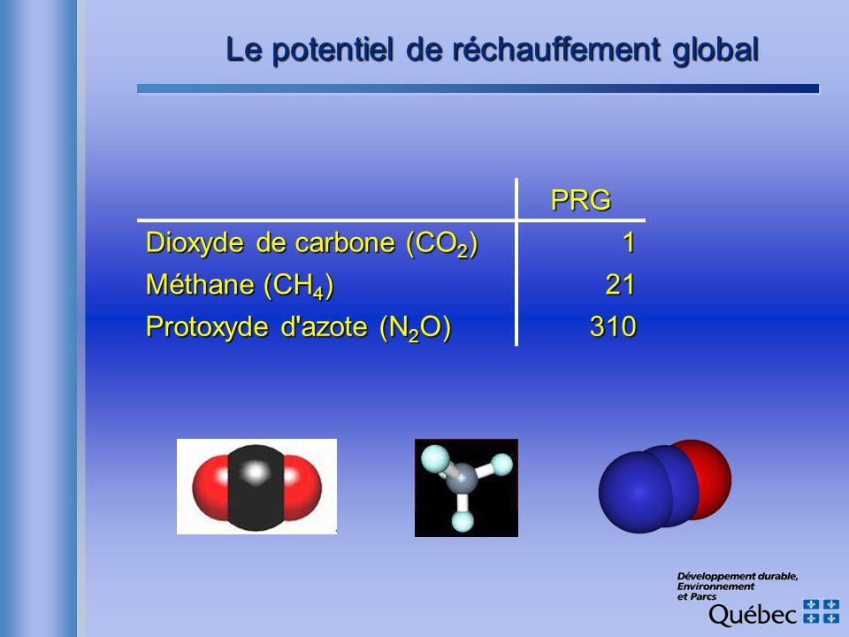 Le potentiel de réchauffement global PRG Dioxyde de carbone (CO 2 ) 1 Méthane (CH 4 ) 21 Protoxyde d'azote (N 2 O) 310