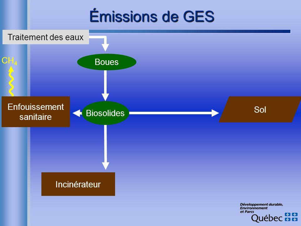 CH 4 Émissions de GES Enfouissement sanitaire Incinérateur Boues Sol Traitement des eaux Biosolides