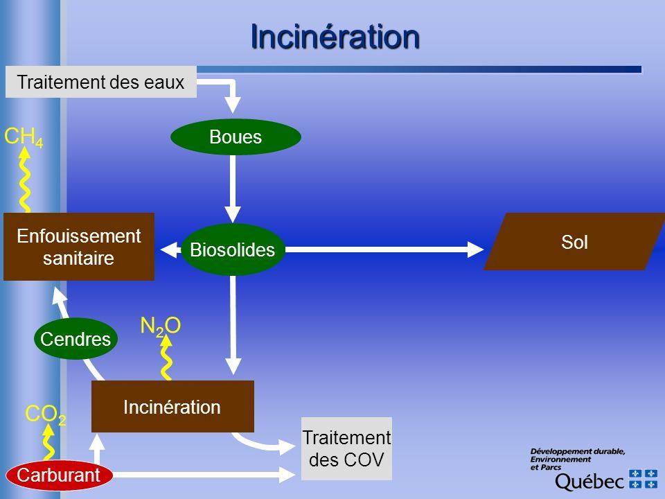 Traitement des COV CO 2 Cendres N2ON2O CH 4 Carburant Incinération Enfouissement sanitaire Incinération Boues Sol Traitement des eaux Biosolides