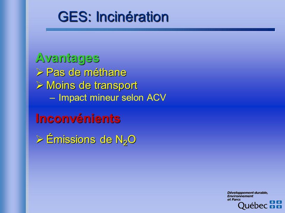 Avantages Pas de méthane Pas de méthane Moins de transport Moins de transport –Impact mineur selon ACVInconvénients Émissions de N 2 O Émissions de N