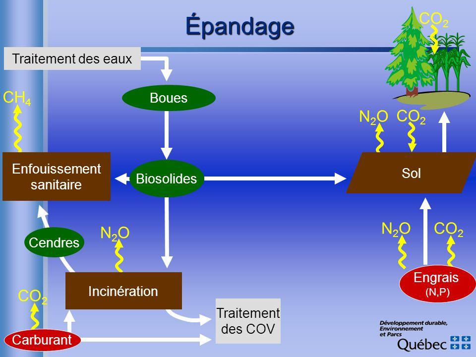 N2ON2O CO 2 Engrais (N,P) Épandage Traitement des COV CO 2 Cendres N2ON2O CH 4 Carburant Enfouissement sanitaire Incinération Boues Traitement des eau